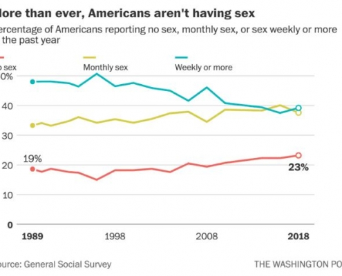 sexless marriage statistics Washington post