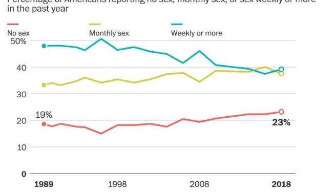 sexless marriage statistics Washington post